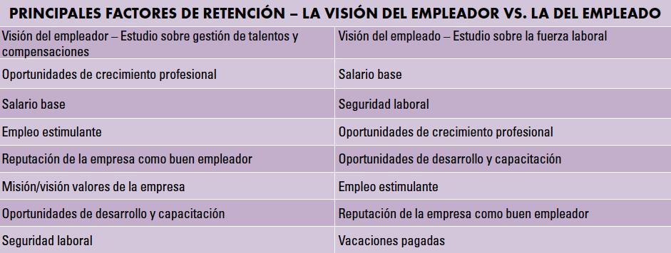 Principales factores de retención – La visión del empleador vs. la del empleado