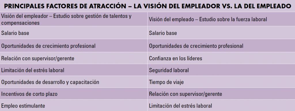 Principales factores de atracción – La visión del empleador vs. la del empleado